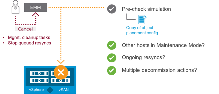 VSAN Capacity Overview