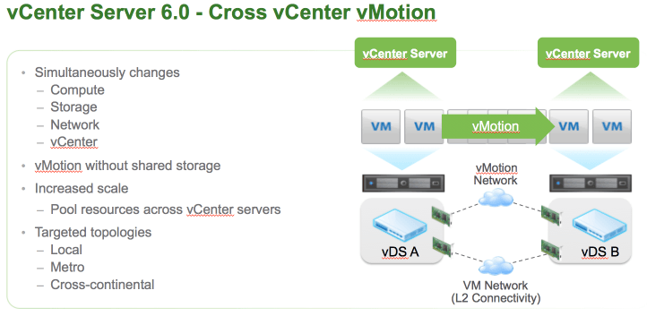 cross vCenter vMotion.png