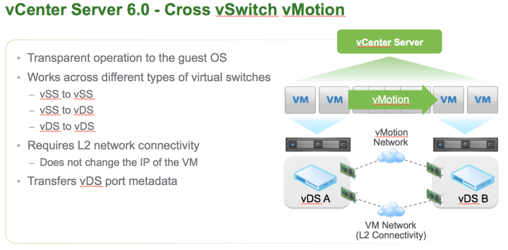 cross vSwitch vMotion.png