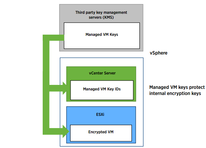 VM Encryption Components