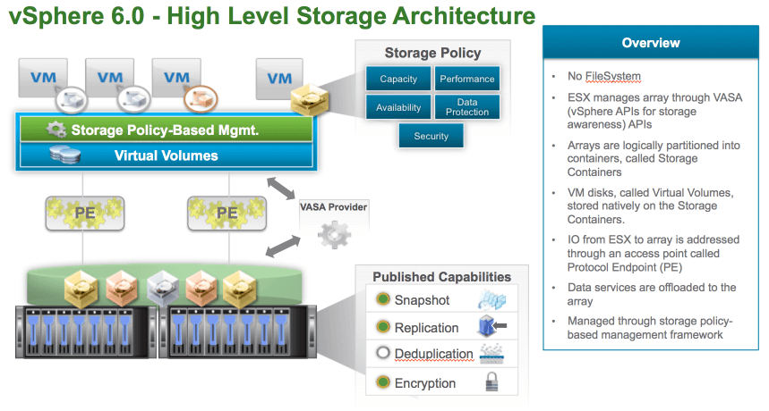 vmware virtual volumes.png