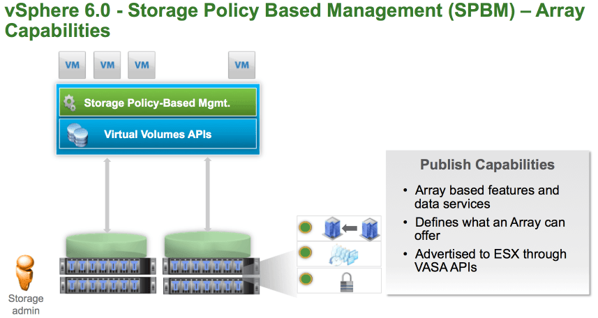 vvol storage policy-based management.png