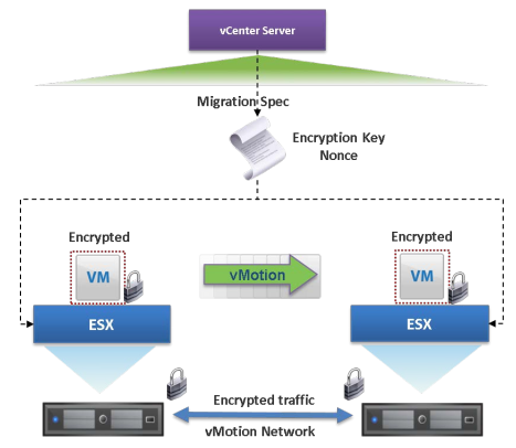 Workflow Encrypted vMotion