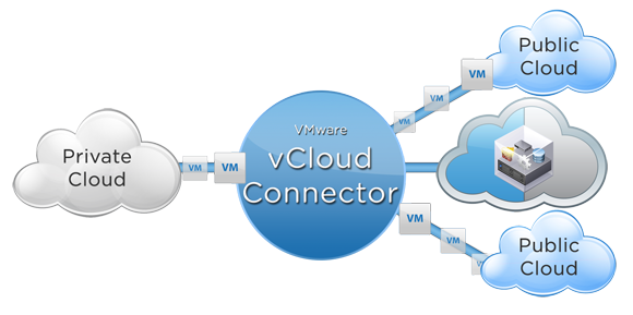 Connected Clouds Diagram